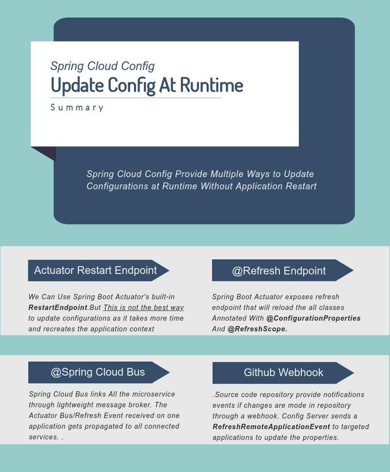 Update Config Dynamically Using Spring Cloud Bus and Spring Cloud