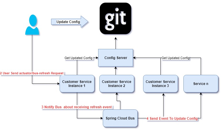 Update Config Dynamically Using Spring Cloud Bus and Spring